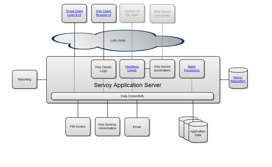 Servoy deployment architecture servoy 8xx documentation servoy external apps deployment architecture ccuart Image collections